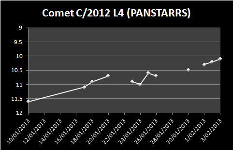 C2011-L4-PANSTARRS-magnitude-estimates2